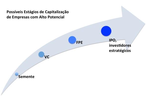 Ciclo Capital VC