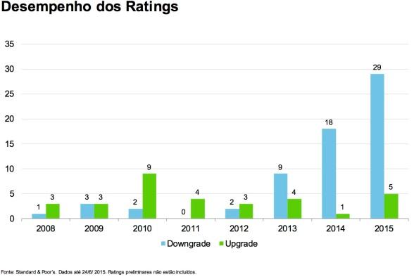 Ratings S&P